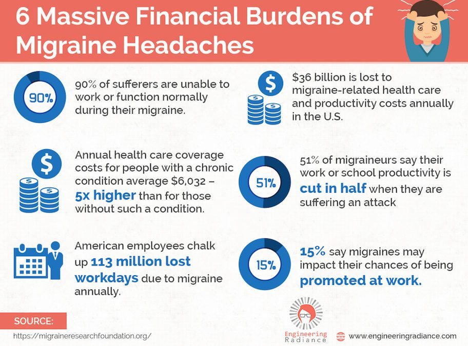 The Rising Cost of Migraines